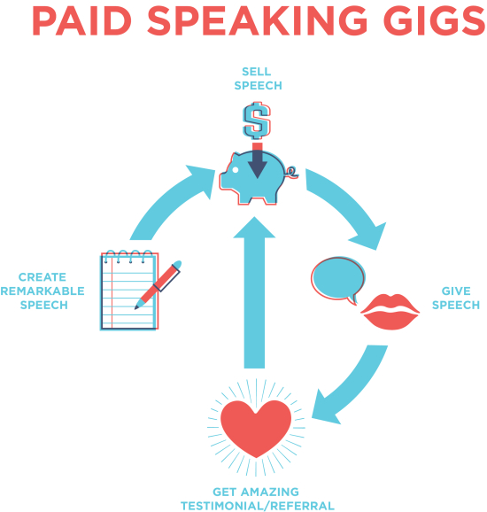get paid to speak with paid professional speaking gigs