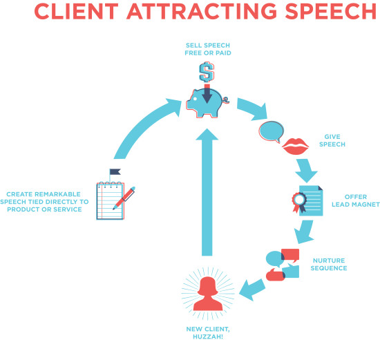Get paid to speak with a client attracting speech